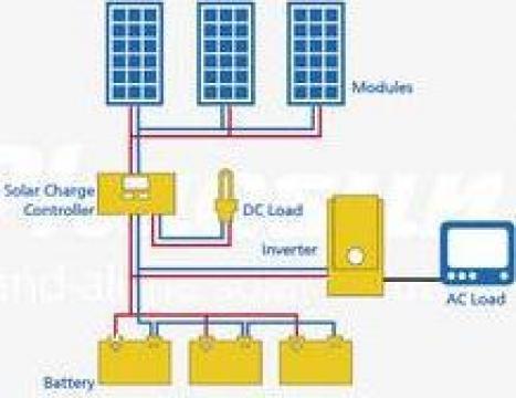 Kit solar fotovoltaic 300 W - 1,08 KWh/zi de la Ecovolt