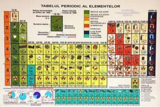 Planse didactice chimie Tabelul periodic al elementelor de la Eduvolt
